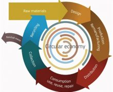 New practical elements of Circular Economy