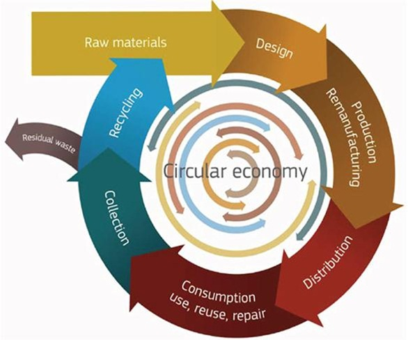 circular economy in utrecht essay Our commissioner is the living lab utrecht 'slimme en gezonde stad'1, a  collaboration  one of the four working lines of this program is the circular  economy:  in figure 31, a summary of this market analysis using.