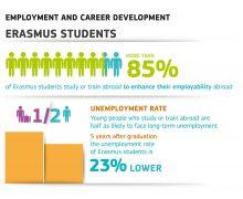 Erasmus+: Changing lives