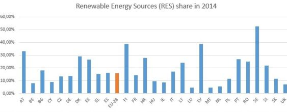 Renewable energy: EU Member States closer to 20% target