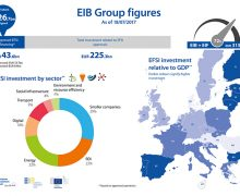 Find EFSI-funded projects in your area