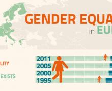 Let's discuss Gender Equality