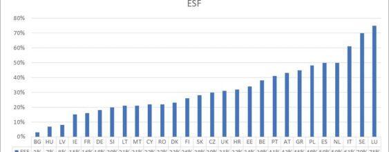 EU Funds Simplification Scoreboard